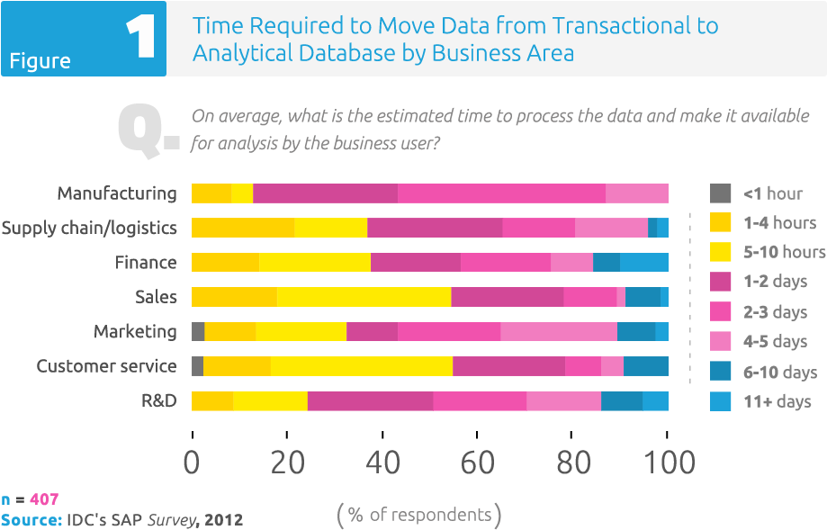 Figure 1: Time Required to Move Data from Transactional to Analytical Database by Business Area