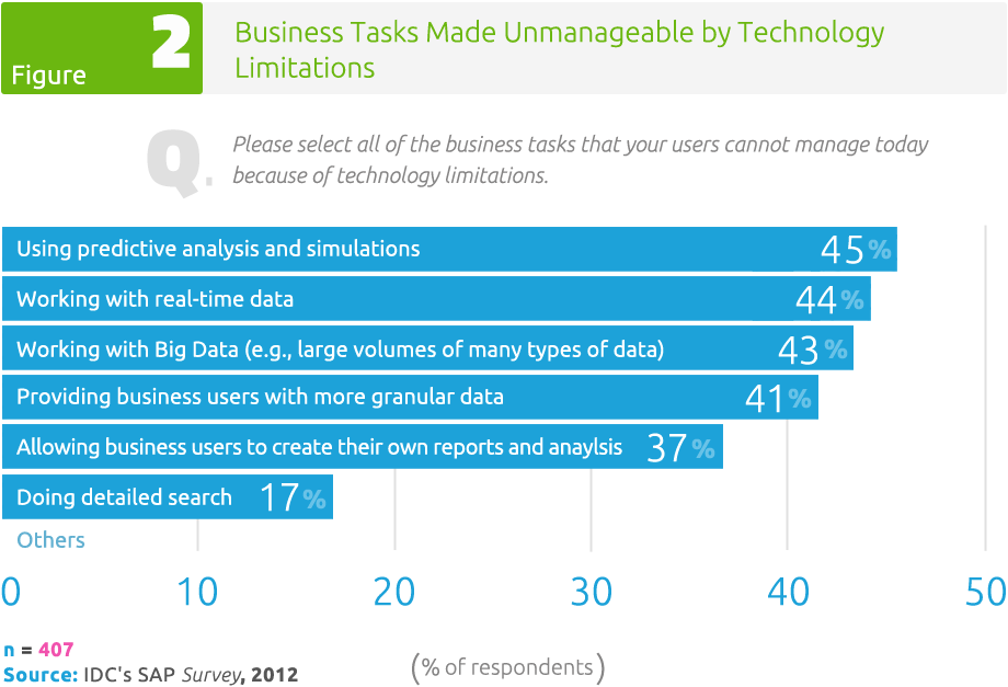Figure 2: Business Tasks Made Unmanageable by Technology Limitations