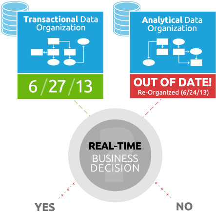 real-time business decision graph